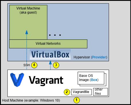 vagrant_architecture