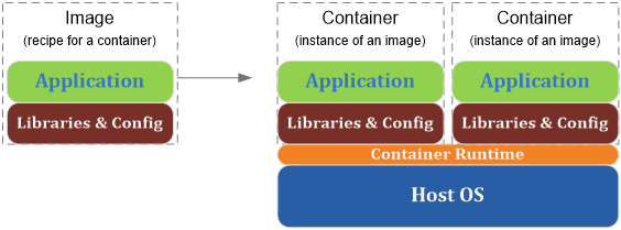 images_to_containers