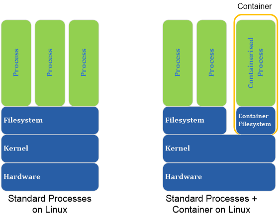 overview_of_container