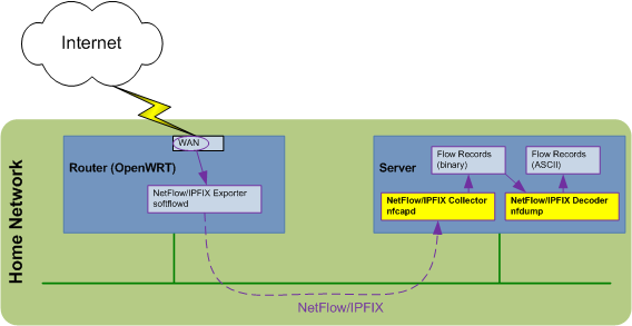 Collecting_NetFlow_with_nfcapd_and_nfdump