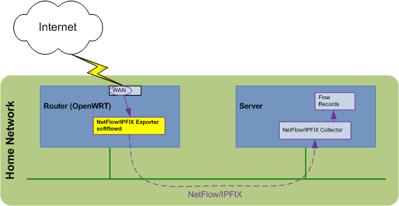 NetFlow_on_OpenWRT