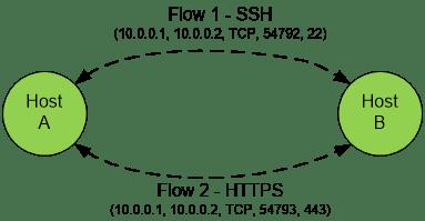 flow8