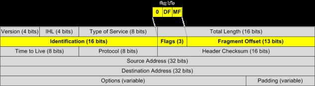IPv4_packet_header