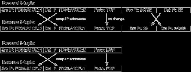 IPv6_tuples