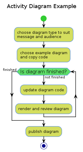 Activity Diagram Example.png