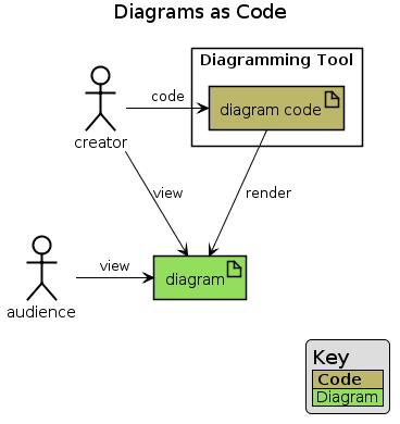 Diagrams as Code