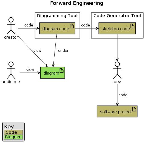 Forward Engineering