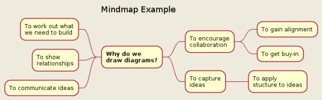 Mindmap Example.png
