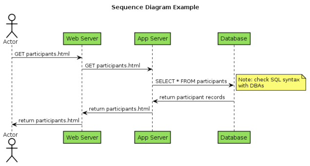 Sequence Diagram Example.png