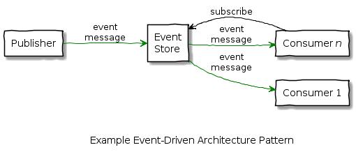 event_driven_architecture