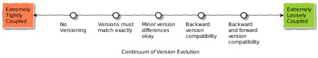 evolution_continuum