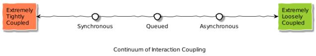 interaction_continuum