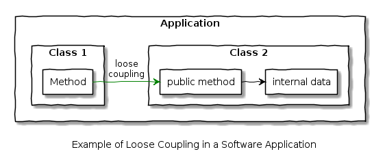 loose_coupling