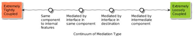 mediation_continuum