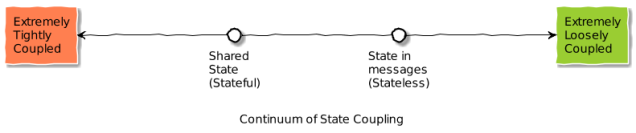 state_continuum