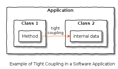 tight_coupling