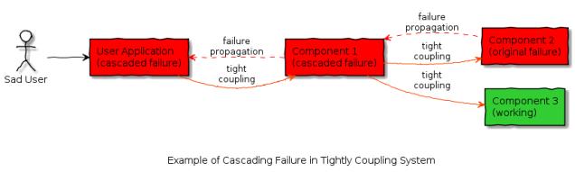 tight_coupling_cascading_failure