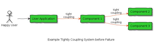 tight_coupling_cascading_failure_not_failed