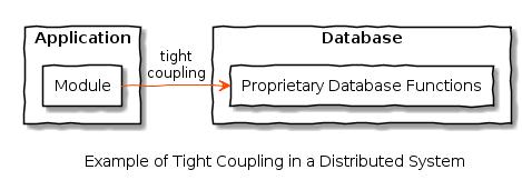 tight_coupling_database