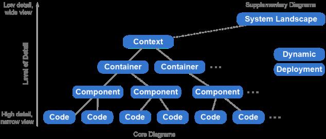 c4_topology