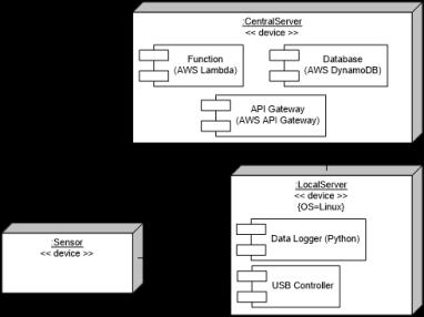 UML_example